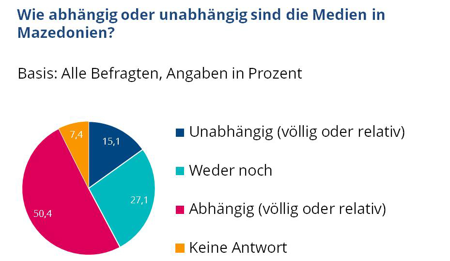 Konrad Adenauer Stiftung Jeder Zweite Mazedonier Glaubt Nicht An