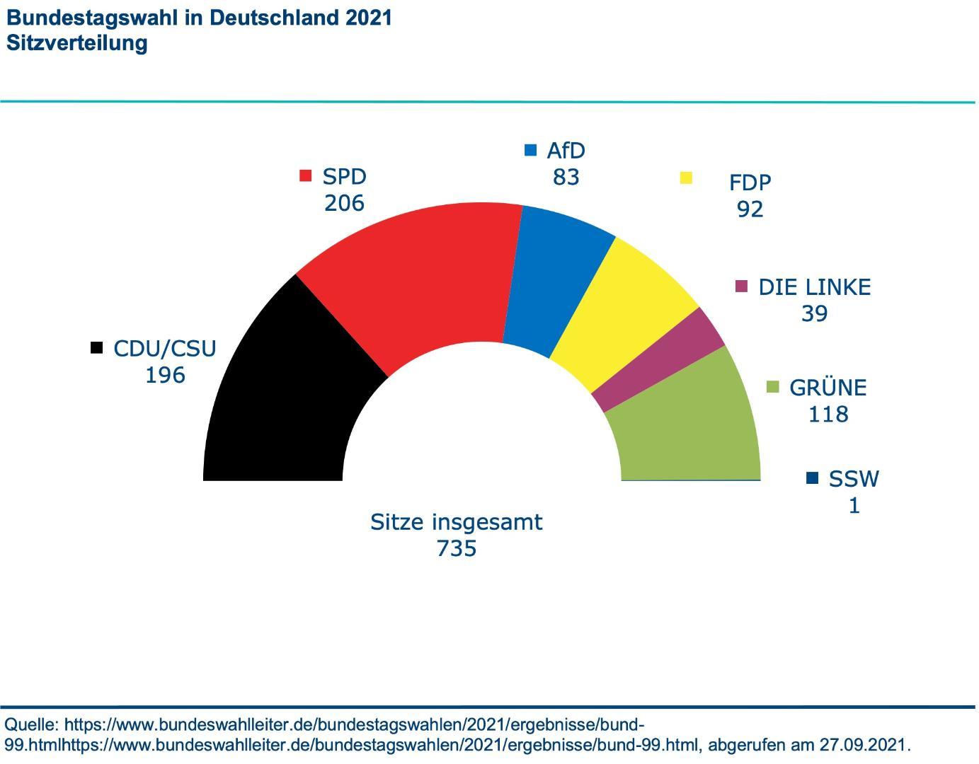 Konrad Adenauer Stiftung   Wahlanalyse der Bundestagswahl in ...