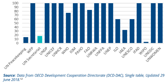 ODA coefficients of selected UN agencies