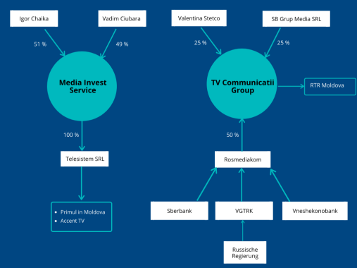 Quelle: Media-azi.md (2020) Television Stations Rooted Beyond Moldova. The Chaika Case and BC's Intention to Limit the Equity Participation of Foreigners in Radio and TV
