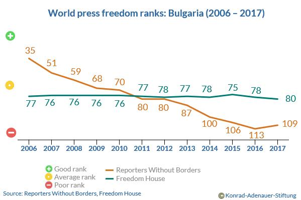 Bulgaria's world press freedom index ranks 2006-2017