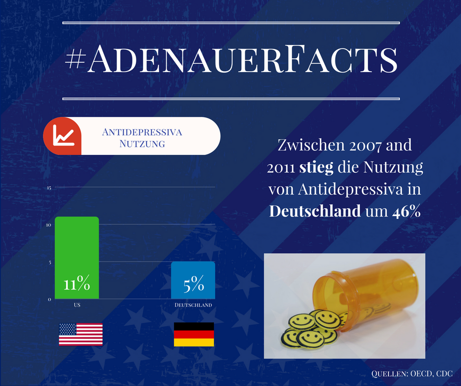 Adenauer Facts Antidepressiva deutsch